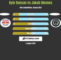 Kyle Duncan vs Jakob Glesnes h2h player stats