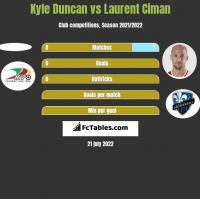 Kyle Duncan vs Laurent Ciman h2h player stats