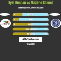 Kyle Duncan vs Maxime Chanot h2h player stats