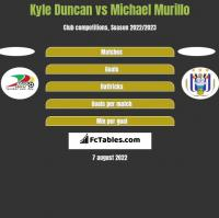 Kyle Duncan vs Michael Murillo h2h player stats