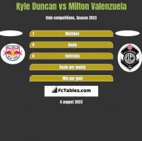 Kyle Duncan vs Milton Valenzuela h2h player stats