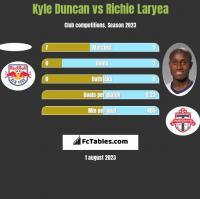 Kyle Duncan vs Richie Laryea h2h player stats