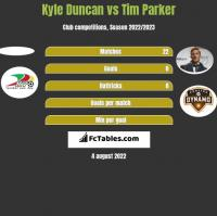 Kyle Duncan vs Tim Parker h2h player stats