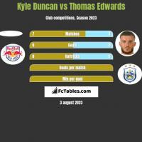 Kyle Duncan vs Thomas Edwards h2h player stats