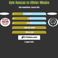 Kyle Duncan vs Olivier Mbaizo h2h player stats