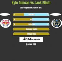 Kyle Duncan vs Jack Elliott h2h player stats