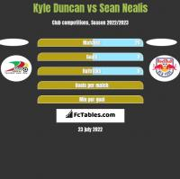 Kyle Duncan vs Sean Nealis h2h player stats