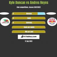 Kyle Duncan vs Andres Reyes h2h player stats