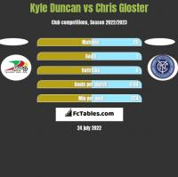 Kyle Duncan vs Chris Gloster h2h player stats