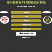 Kyle Duncan vs Aboubacar Keita h2h player stats