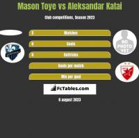 Mason Toye vs Aleksandar Katai h2h player stats
