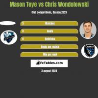 Mason Toye vs Chris Wondolowski h2h player stats