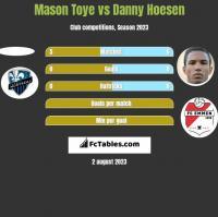 Mason Toye vs Danny Hoesen h2h player stats