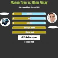 Mason Toye vs Ethan Finlay h2h player stats