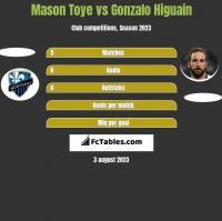 Mason Toye vs Gonzalo Higuain h2h player stats