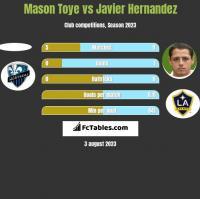 Mason Toye vs Javier Hernandez h2h player stats