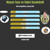 Mason Toye vs Waleri Kazaiszwili h2h player stats