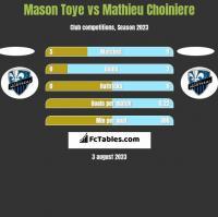 Mason Toye vs Mathieu Choiniere h2h player stats
