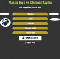 Mason Toye vs Clement Bayiha h2h player stats