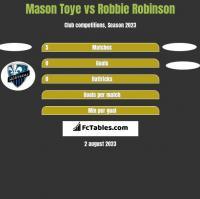 Mason Toye vs Robbie Robinson h2h player stats
