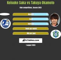 Keisuke Saka vs Takuya Okamoto h2h player stats