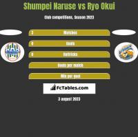 Shumpei Naruse vs Ryo Okui h2h player stats