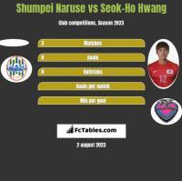 Shumpei Naruse vs Seok-Ho Hwang h2h player stats