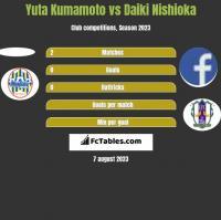 Yuta Kumamoto vs Daiki Nishioka h2h player stats