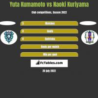 Yuta Kumamoto vs Naoki Kuriyama h2h player stats
