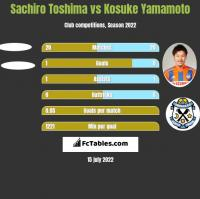 Sachiro Toshima vs Kosuke Yamamoto h2h player stats