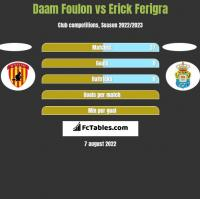 Daam Foulon vs Erick Ferigra h2h player stats
