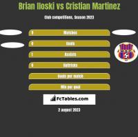 Brian Iloski vs Cristian Martinez h2h player stats