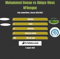 Mohammed Usman vs Ablaye Vieux M'Bengue h2h player stats