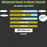 Mohammed Usman vs Aleksei Sutormin h2h player stats