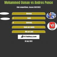 Mohammed Usman vs Andres Ponce h2h player stats