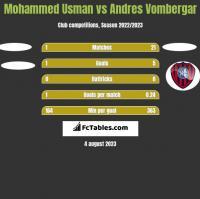 Mohammed Usman vs Andres Vombergar h2h player stats