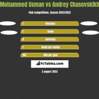 Mohammed Usman vs Andrey Chasovskikh h2h player stats