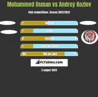 Mohammed Usman vs Andrey Kozlov h2h player stats