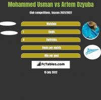 Mohammed Usman vs Artiem Dziuba h2h player stats