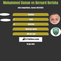 Mohammed Usman vs Bernard Berisha h2h player stats