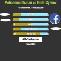Mohammed Usman vs Dmitri Sysuev h2h player stats