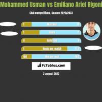 Mohammed Usman vs Emiliano Ariel Rigoni h2h player stats