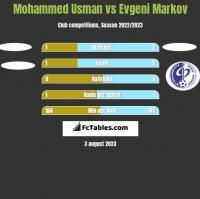 Mohammed Usman vs Evgeni Markov h2h player stats