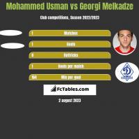 Mohammed Usman vs Georgi Melkadze h2h player stats