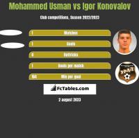 Mohammed Usman vs Igor Konovalov h2h player stats
