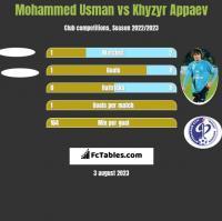 Mohammed Usman vs Khyzyr Appaev h2h player stats