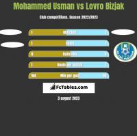 Mohammed Usman vs Lovro Bizjak h2h player stats
