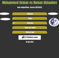 Mohammed Usman vs Roman Akbashev h2h player stats