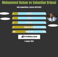 Mohammed Usman vs Sebastian Driussi h2h player stats