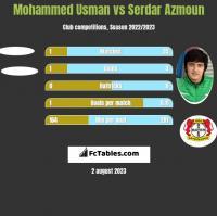 Mohammed Usman vs Serdar Azmoun h2h player stats